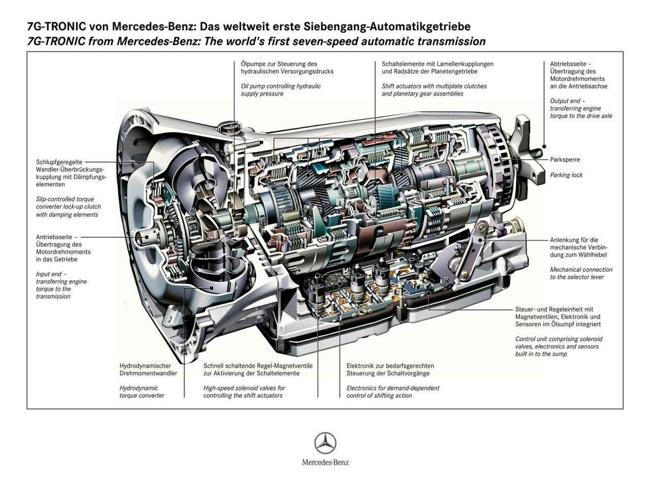 Mercedes 9 speed lipiec 2010