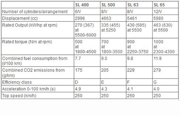 mercedes benz sl 2016 silniki