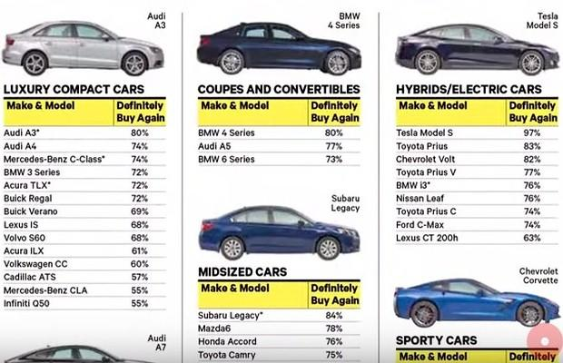 The Consumer Reports
