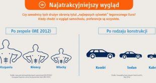 Co ma wspólnego Euro 2016 z samochodami? [infografika]