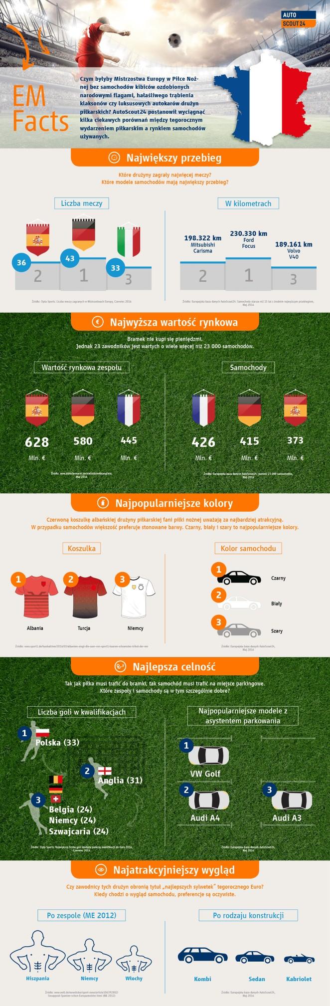 infografika autoscout24