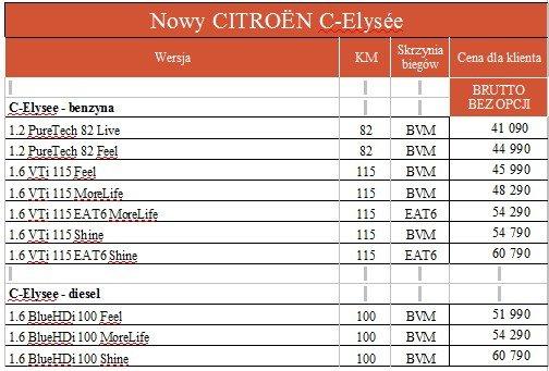 Citroen C-Elysee 2017 cennik