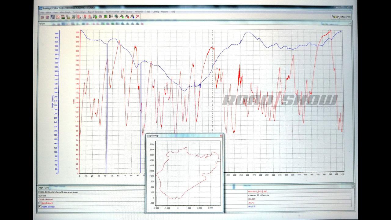 Lamborghini Huracan Performante VBox GPS