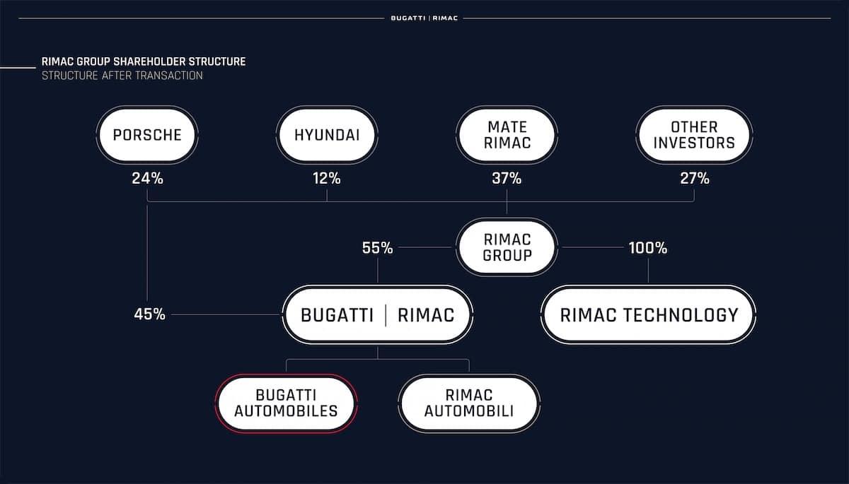 Rimac Group