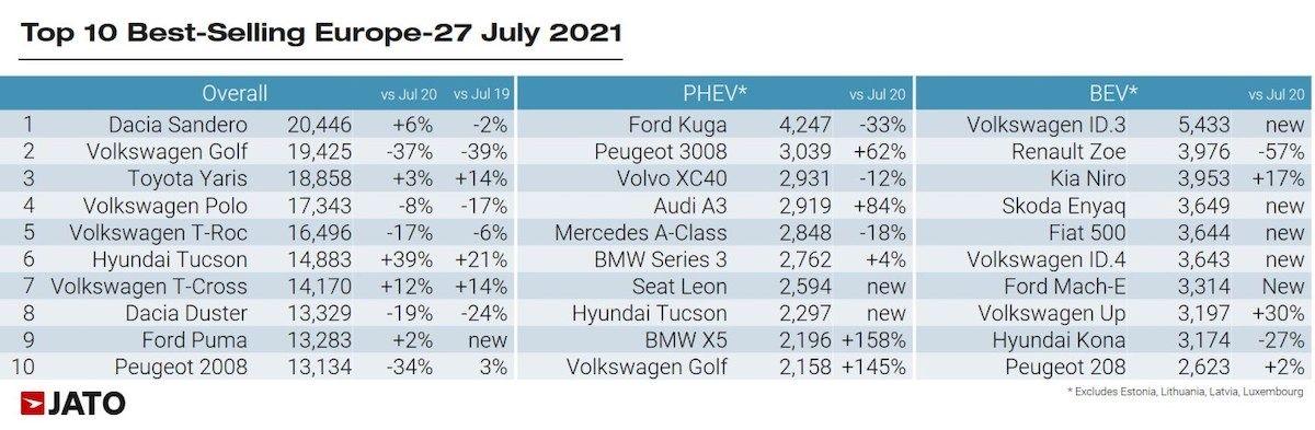 Sprzedaż samochodów w Europie - lipiec 2021